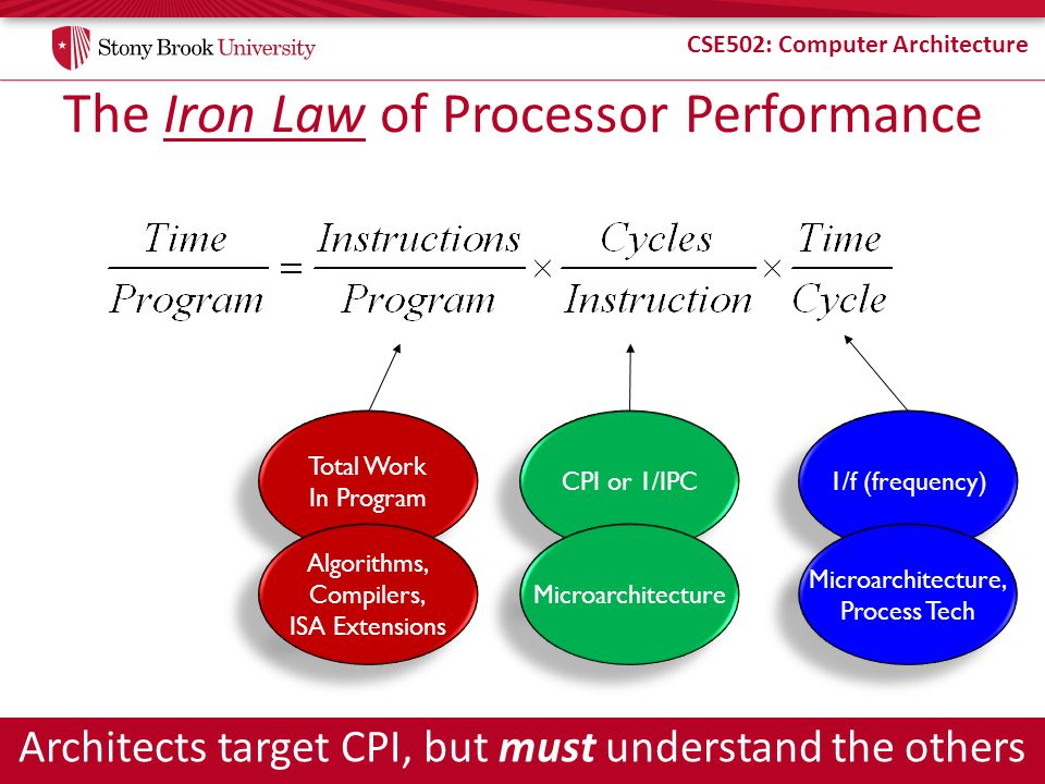 CSE502: Computer Architecture The Iron Law of Processor Performance Architects target CPI, but must understand the others Total Work In Program Total Work In Program CPI or 1/IPC 1/f (frequency) Algorithms, Compilers, ISA Extensions Algorithms, Compilers, ISA Extensions Microarchitecture Microarchitecture, Process Tech Microarchitecture, Process Tech