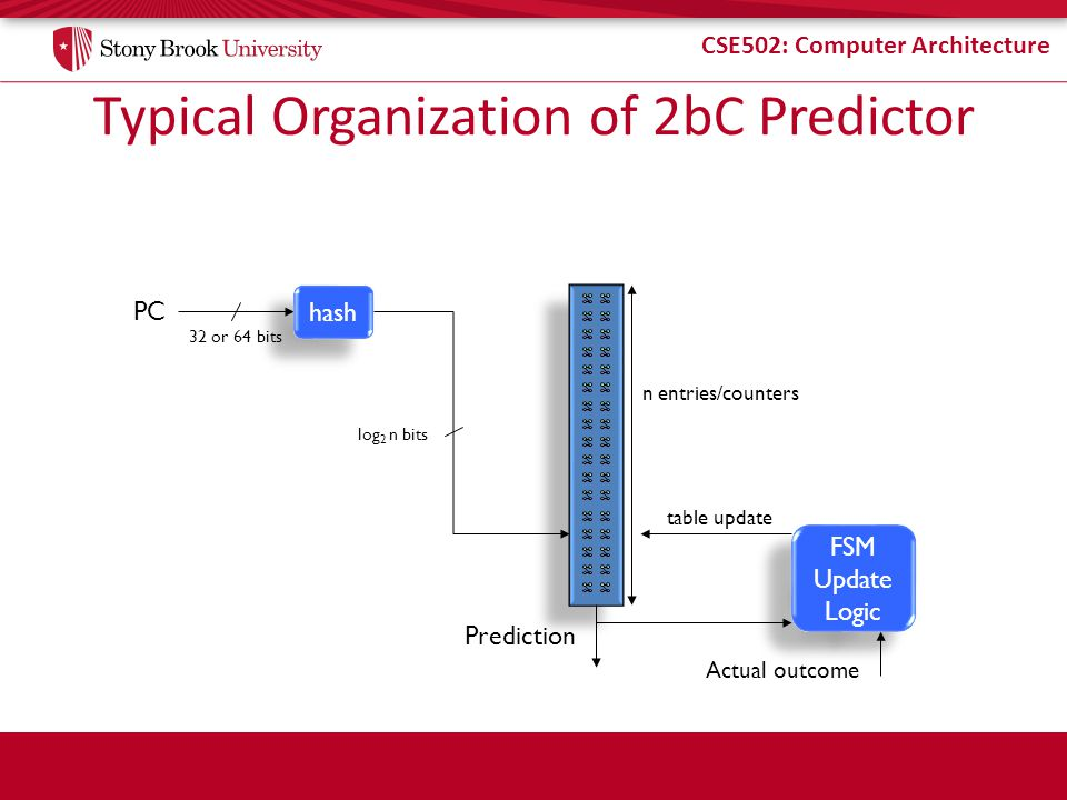 CSE502: Computer Architecture Typical Organization of 2bC Predictor PC hash 32 or 64 bits log 2 n bits n entries/counters Prediction FSM Update Logic