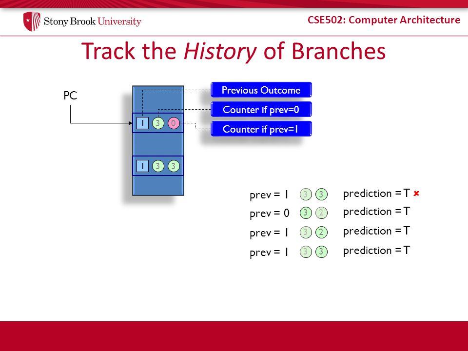 CSE502: Computer Architecture Track the History of Branches PC Previous Outcome 1 Counter if prev=0 30 Counter if prev=1 133 prev = 1 3 prediction = T