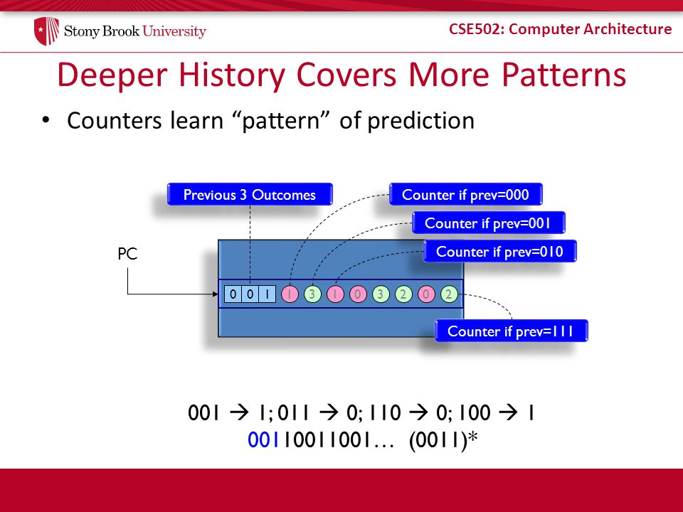 CSE502: Computer Architecture Deeper History Covers More Patterns Counters learn pattern of prediction PC 03101310022 Previous 3 Outcomes Counter if prev=000 Counter if prev=001 Counter if prev=010 Counter if prev=111 001 1; 011 0; 110 0; 100 1 00110011001… (0011)*