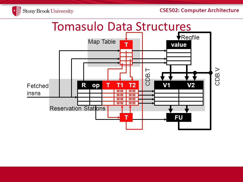 CSE502: Computer Architecture Tomasulo Data Structures value V1V2 FU T T2T1Top == Map Table Reservation Stations CDB.V CDB.T Fetched insns Regfile R T