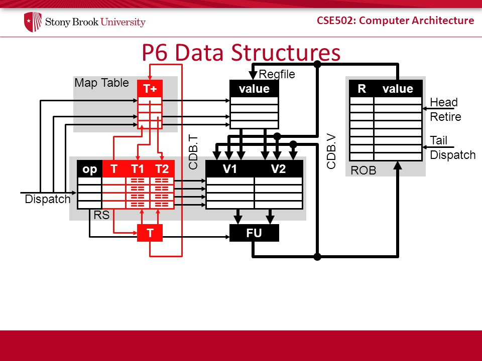 CSE502: Computer Architecture P6 Data Structures value V1V2 FU T+ T2T1Top == Map Table RS CDB.V CDB.T Dispatch Regfile T == Rvalue ROB Head Retire Tai