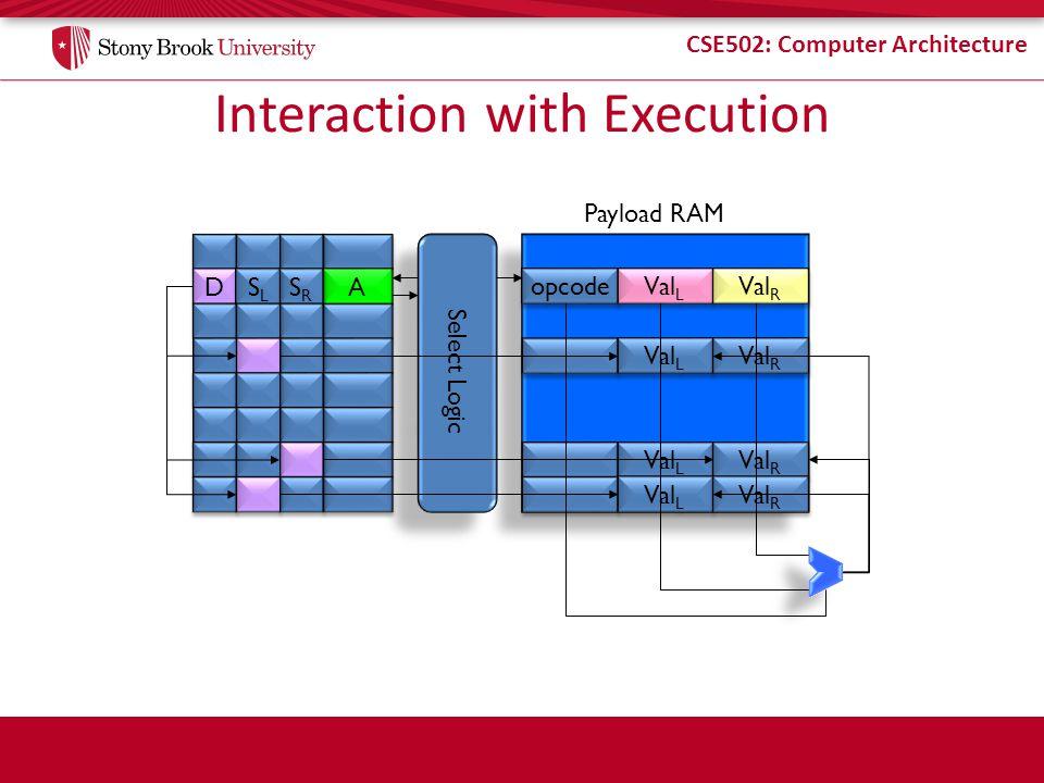 CSE502: Computer Architecture Interaction with Execution A A Select Logic SRSR SRSR D D SLSL SLSL opcode Val L Val R Val L Val R Val L Val R Val L Val