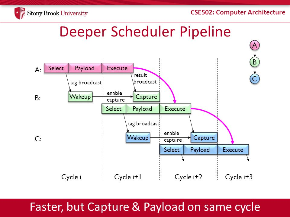 CSE502: Computer Architecture Deeper Scheduler Pipeline Select Payload A: Execute Capture B: tag broadcast result broadcast enable capture Select Payload Execute Capture C: enable capture tag broadcast Cycle iCycle i+1 Select Payload Execute Cycle i+2Cycle i+3 Wakeup A A B B C C Faster, but Capture & Payload on same cycle