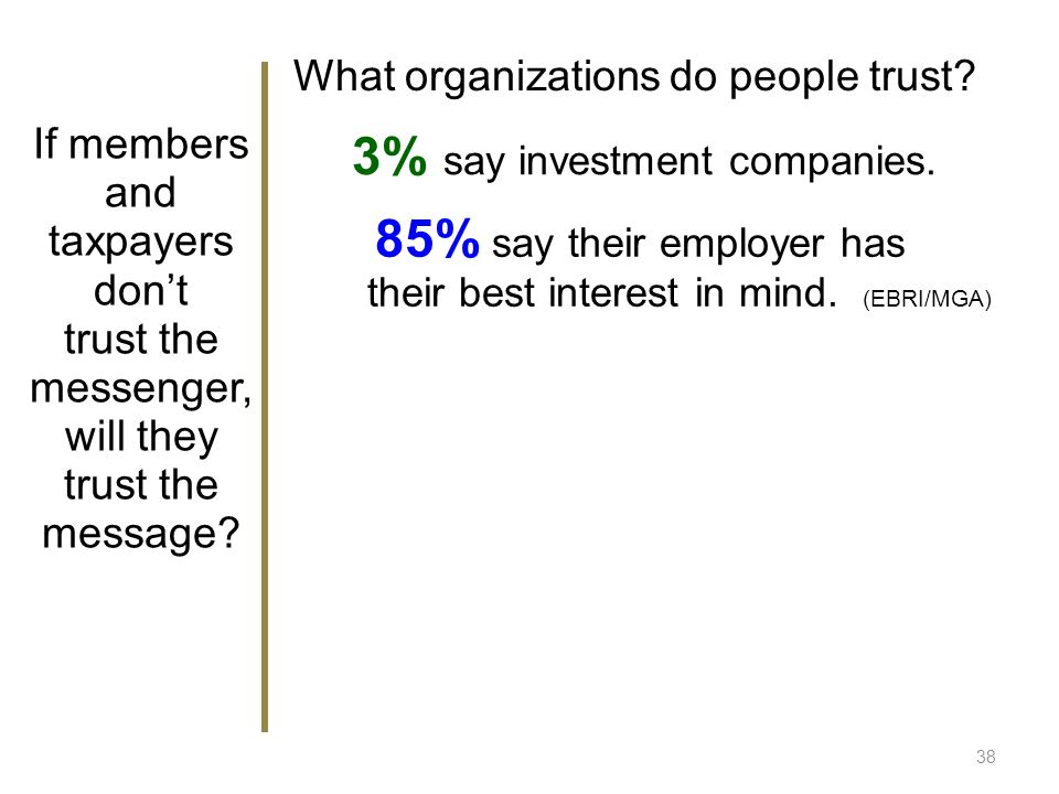 What organizations do people trust? 3% say investment companies. 85% say their employer has their best interest in mind. (EBRI/MGA) If members and tax