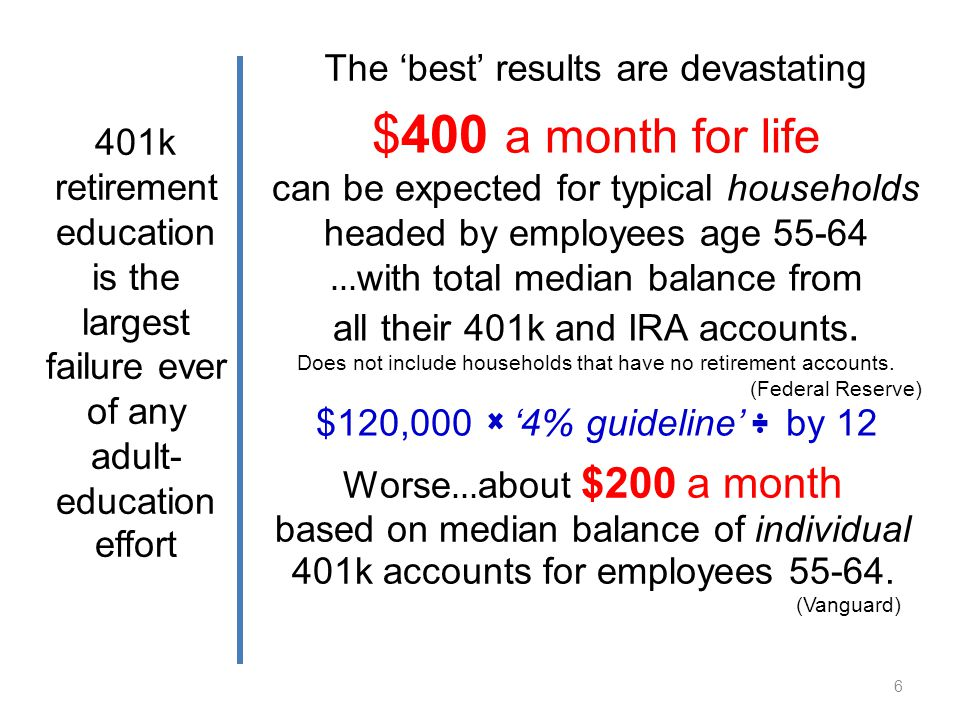 401k retirement education is the largest failure ever of any adult- education effort $400 a month for life can be expected for typical households headed by employees age 55-64 … with total median balance from all their 401k and IRA accounts.