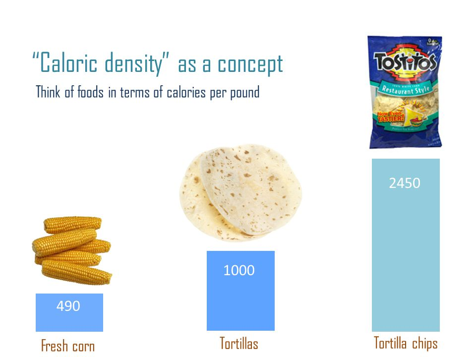 Caloric density as a concept Fresh corn 490 Tortillas Tortilla chips Think of foods in terms of calories per pound 2450 1000