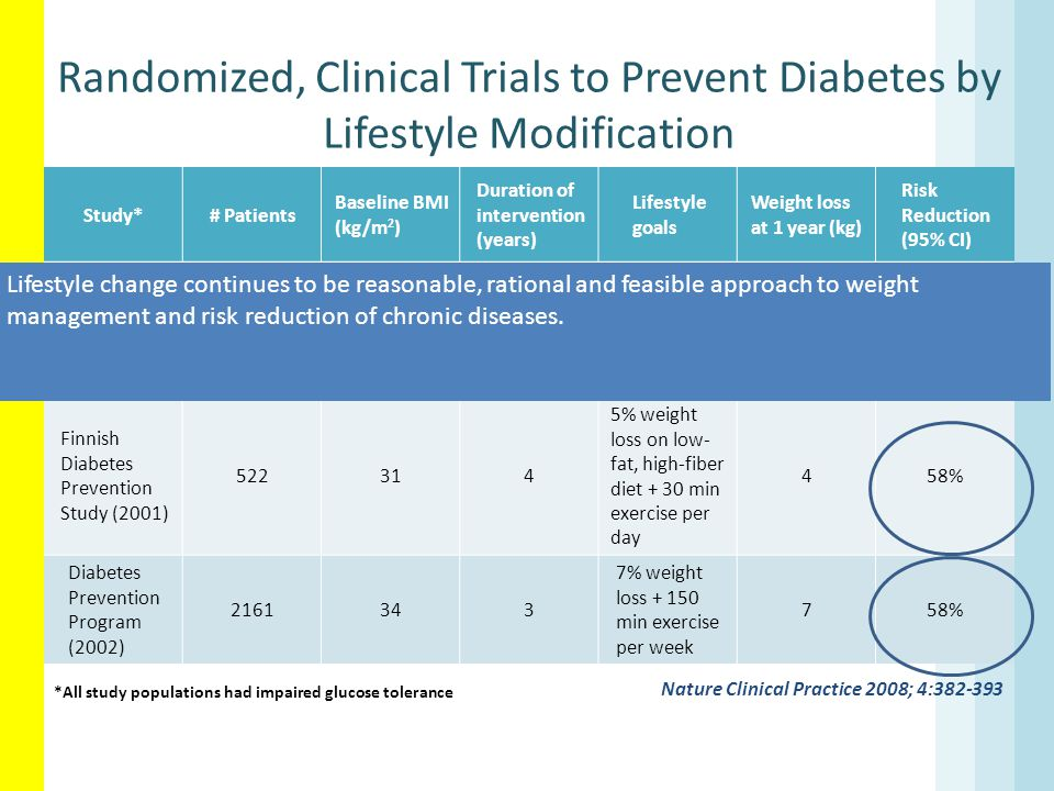 Randomized, Clinical Trials to Prevent Diabetes by Lifestyle Modification Nature Clinical Practice 2008; 4:382-393 Study*# Patients Baseline BMI (kg/m