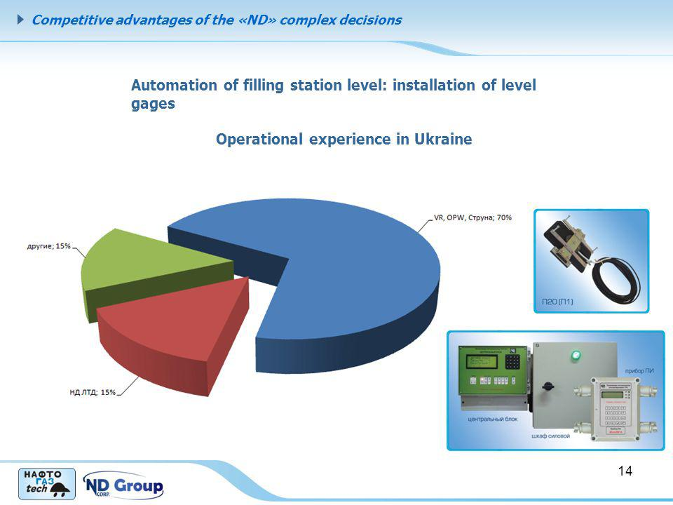 Competitive advantages of the «ND» complex decisions 14 Automation of filling station level: installation of level gages Operational experience in Ukr