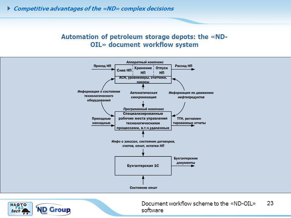 Competitive advantages of the «ND» complex decisions 23 Automation of petroleum storage depots: the «ND- OIL» document workflow system Document workfl