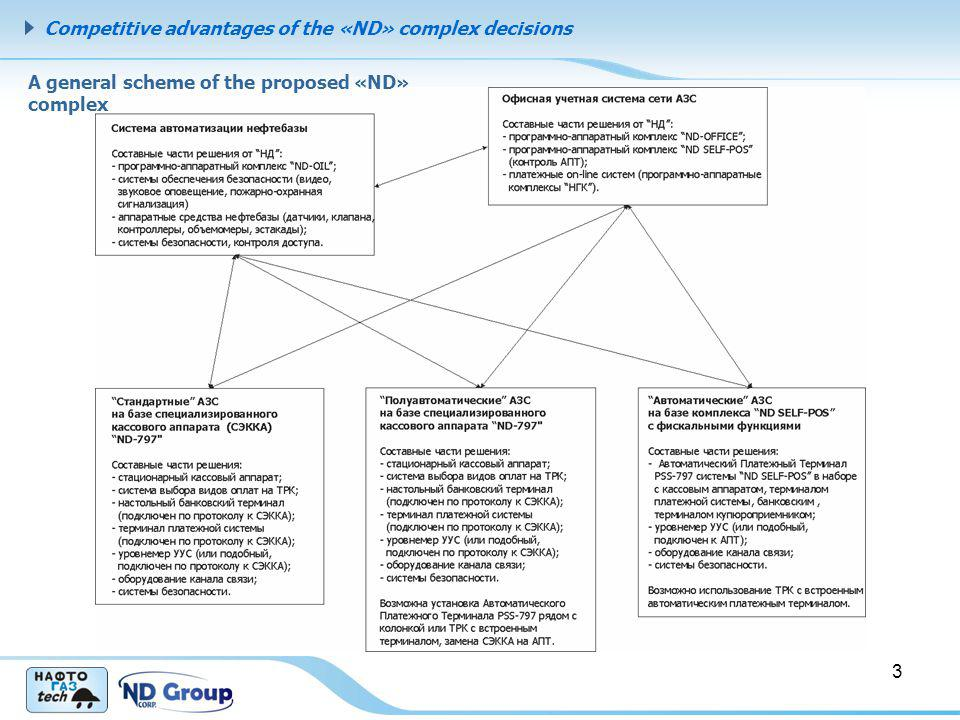 Competitive advantages of the «ND» complex decisions 3 A general scheme of the proposed «ND» complex