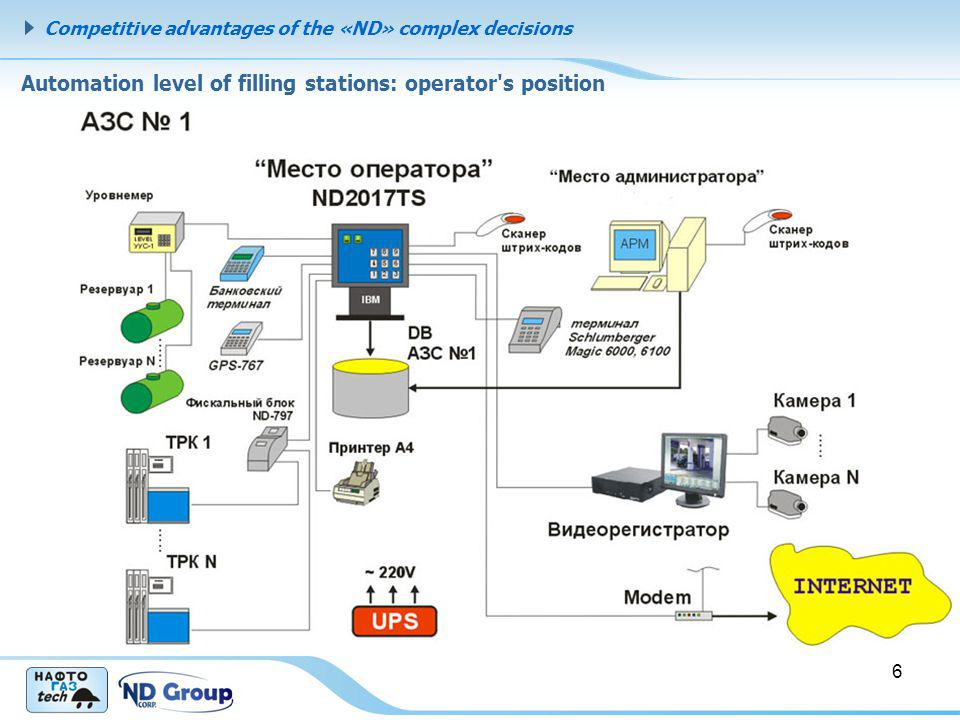 Competitive advantages of the «ND» complex decisions Automation level of filling stations: hardware complex 7