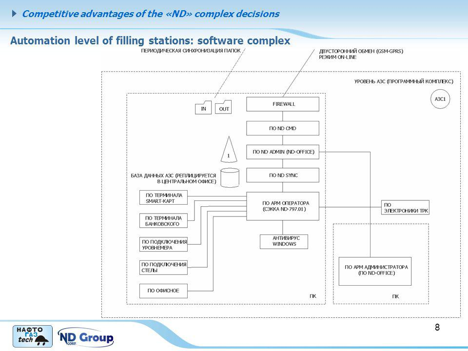 Competitive advantages of the «ND» complex decisions Automation level of filling stations: software complex 8