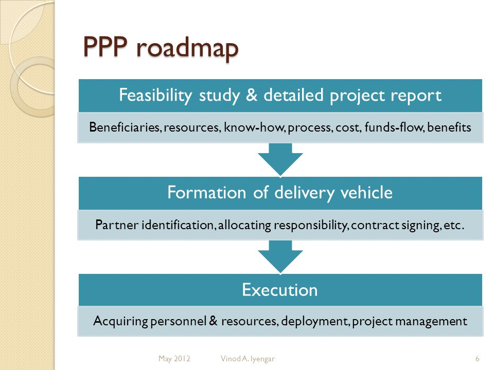 Popular PPPs in India Infra- structure Healthcare Education Airports Roads, bridges Waste mgt.