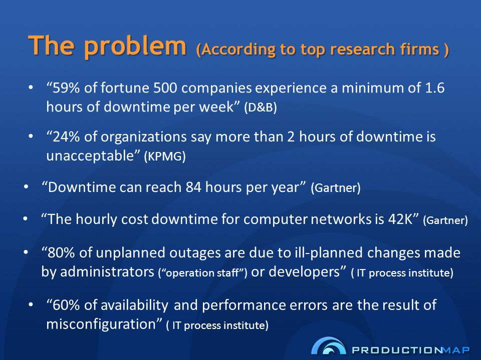 The problem (According to top research firms ) 59% of fortune 500 companies experience a minimum of 1.6 hours of downtime per week (D&B) 24% of organizations say more than 2 hours of downtime is unacceptable (KPMG) Downtime can reach 84 hours per year (Gartner) The hourly cost downtime for computer networks is 42K (Gartner) 60% of availability and performance errors are the result of misconfiguration ( IT process institute) 80% of unplanned outages are due to ill-planned changes made by administrators (operation staff) or developers ( IT process institute)