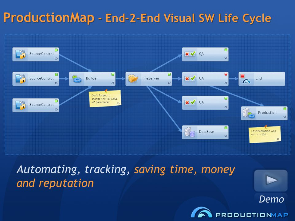 ProductionMap - End-2-End Visual SW Life Cycle Automating, tracking, saving time, money and reputation End SourceControl BuilderFileServer Production QA DataBase Don t forget to change the REPLACE ME parameter Last Execution was on 1/1/2011 Demo