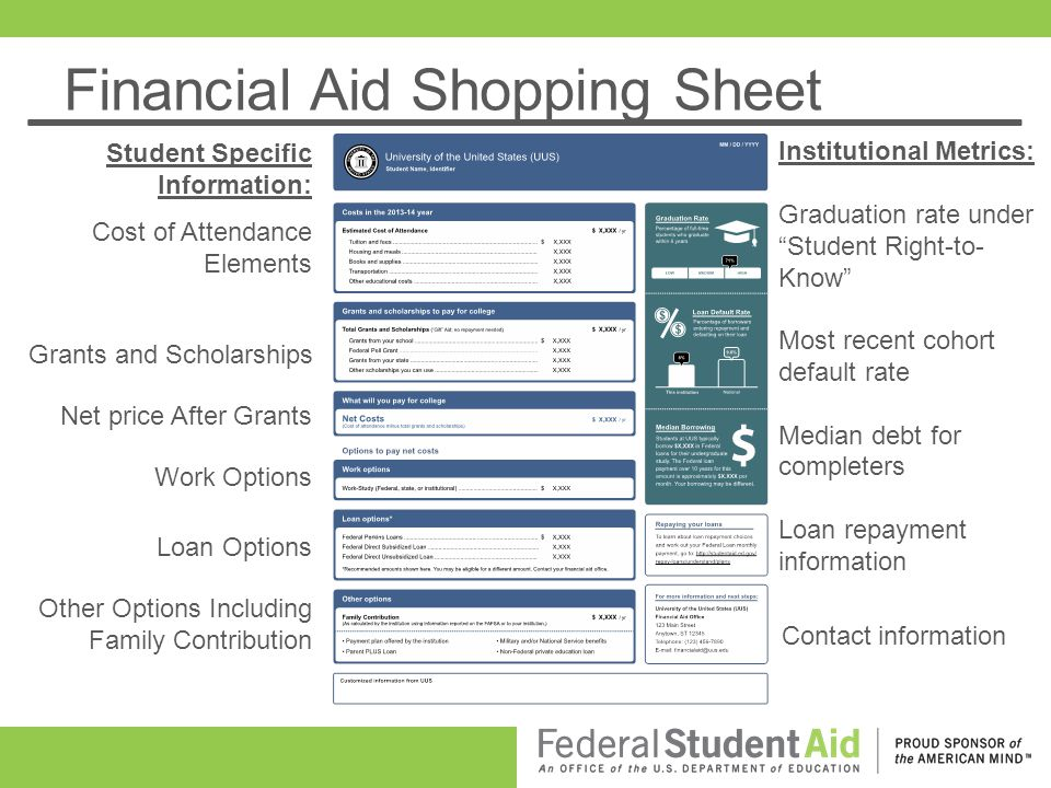 Financial Aid Shopping Sheet Institutional Metrics: Graduation rate under Student Right-to- Know Most recent cohort default rate Median debt for completers Loan repayment information Contact information Cost of Attendance Elements Grants and Scholarships Work Options Loan Options Other Options Including Family Contribution Student Specific Information: Net price After Grants