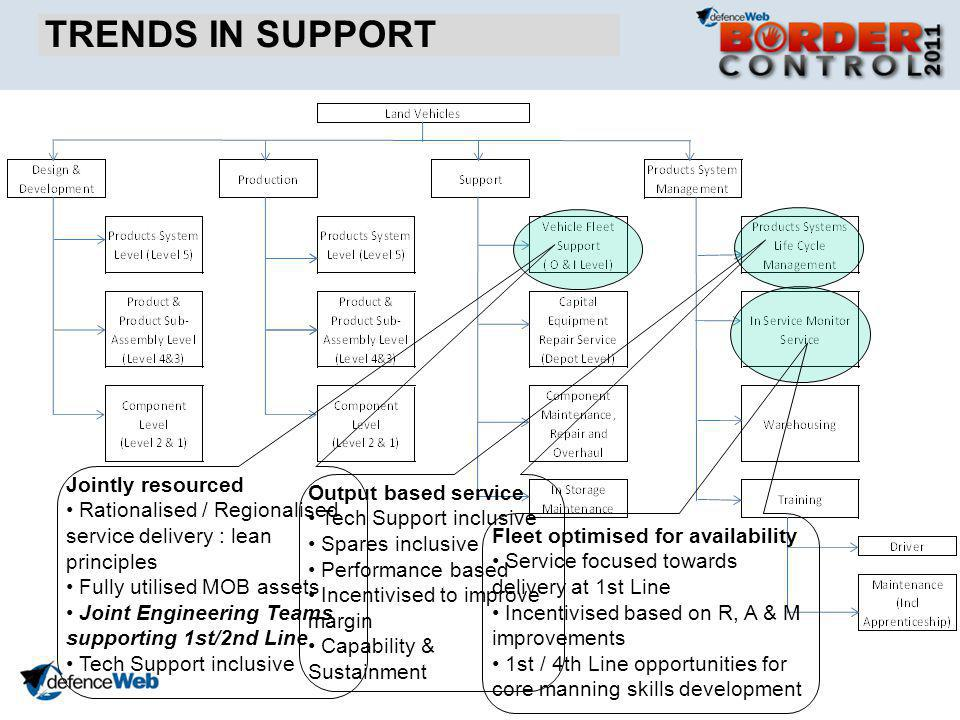 TRENDS IN SUPPORT Jointly resourced Rationalised / Regionalised service delivery : lean principles Fully utilised MOB assets Joint Engineering Teams supporting 1st/2nd Line Tech Support inclusive Output based service Tech Support inclusive Spares inclusive Performance based Incentivised to improve margin Capability & Sustainment Fleet optimised for availability Service focused towards delivery at 1st Line Incentivised based on R, A & M improvements 1st / 4th Line opportunities for core manning skills development
