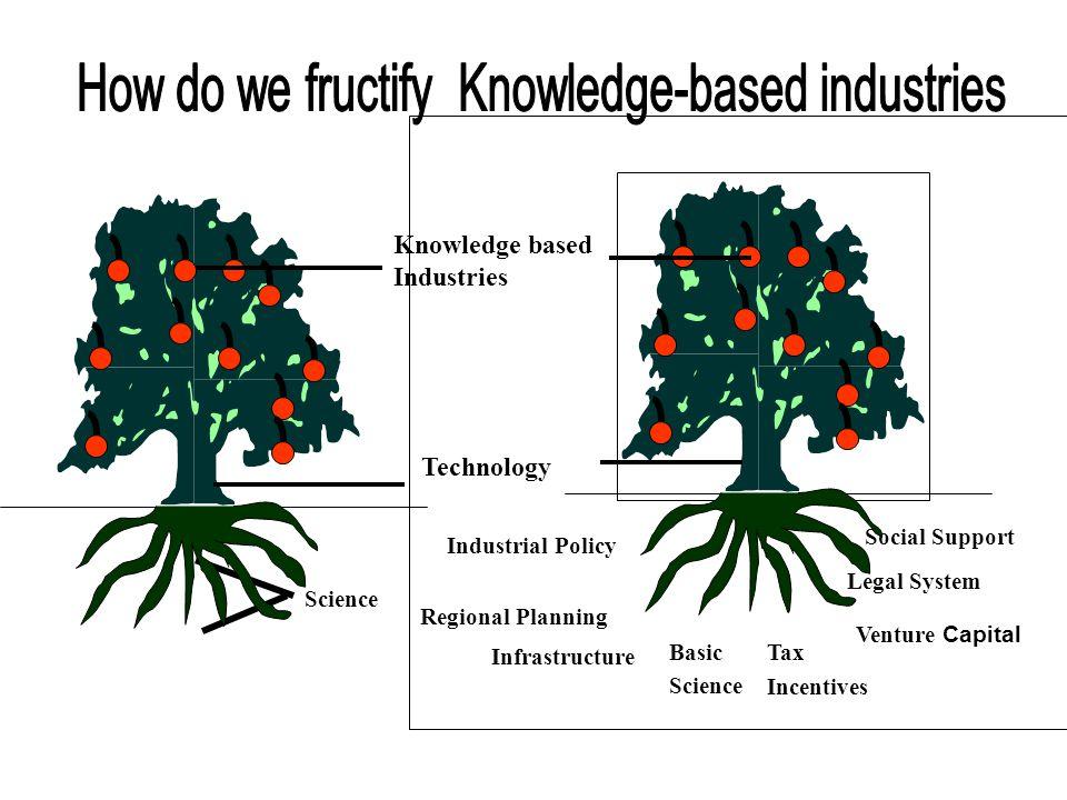 Industry Institutions Altruistic Commercial Acadm.