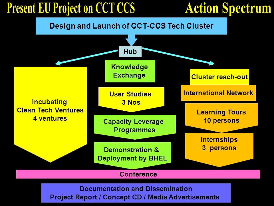 Design and Launch of CCT-CCS Tech Cluster Conference User Studies 3 Nos Capacity Leverage Programmes Learning Tours 10 persons Internships 3 persons Demonstration & Deployment by BHEL Incubating Clean Tech Ventures 4 ventures Hub Cluster reach-out Knowledge Exchange International Network Documentation and Dissemination Project Report / Concept CD / Media Advertisements