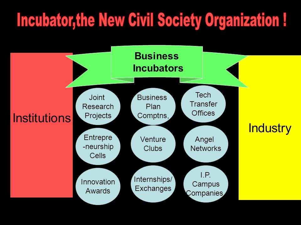 Industry Institutions Angel Networks Venture Clubs Entrepre -neurship Cells Tech Transfer Offices I.P.