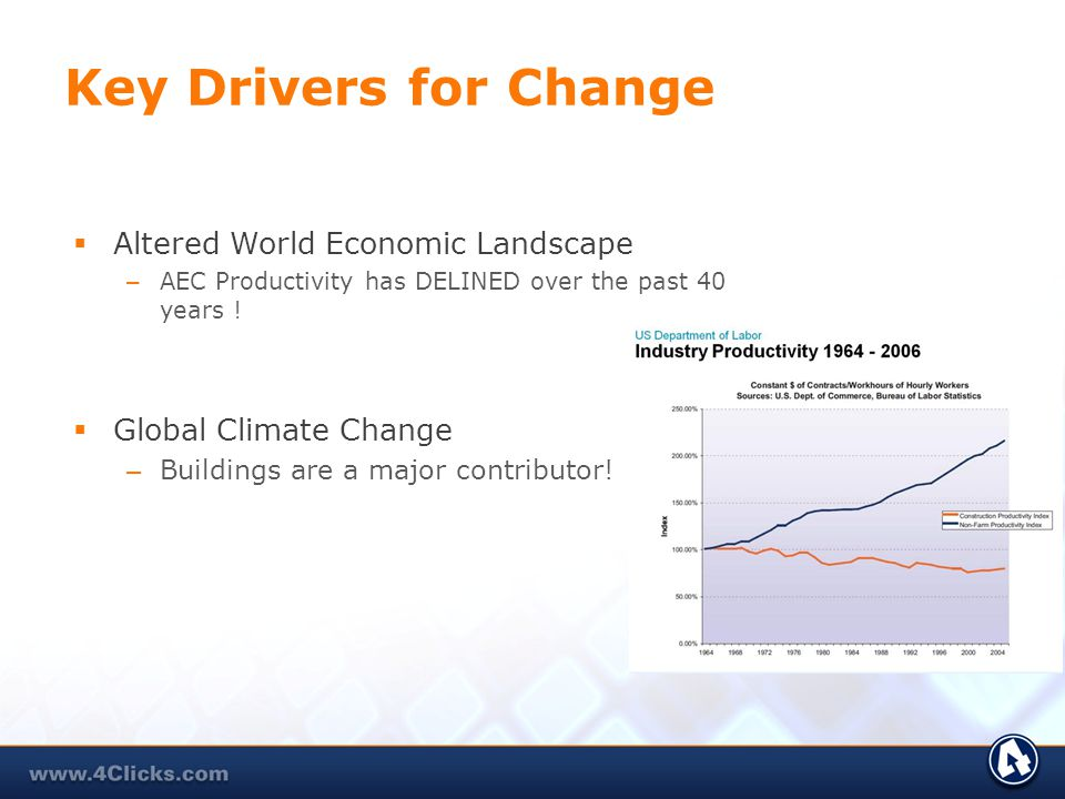 Key Drivers for Change Altered World Economic Landscape – AEC Productivity has DELINED over the past 40 years ! Global Climate Change – Buildings are