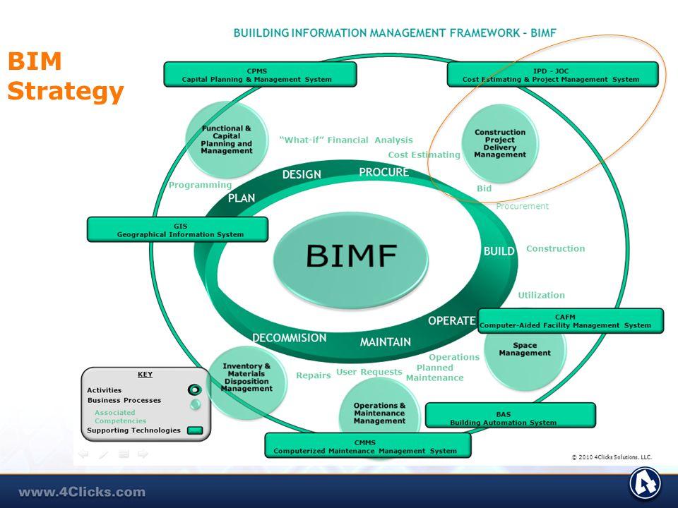 BIM Strategy