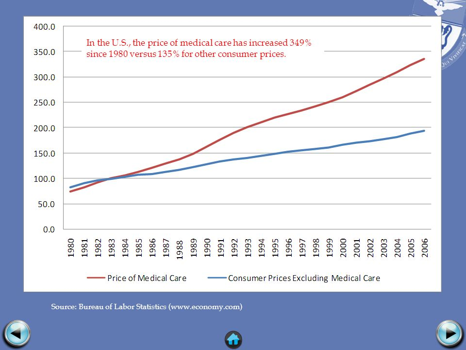 Source: Bureau of Labor Statistics (www.economy.com) In the U.S., the price of medical care has increased 349% since 1980 versus 135% for other consumer prices.
