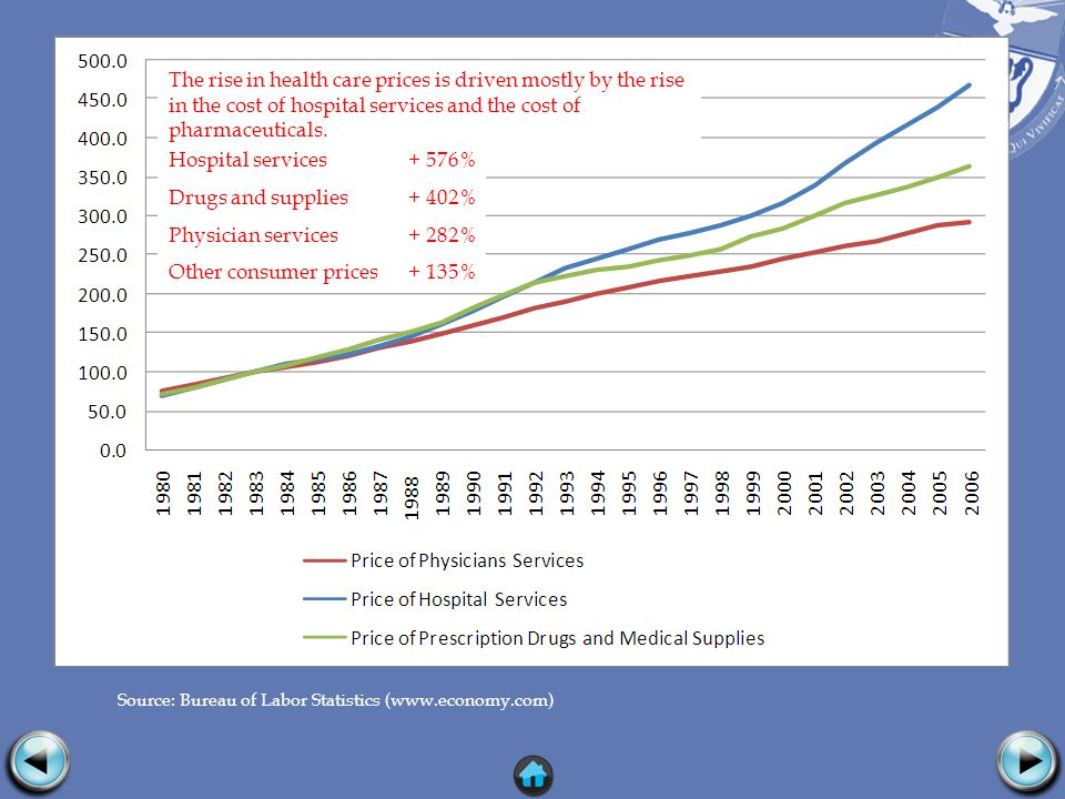 Source: Bureau of Labor Statistics (www.economy.com) The rise in health care prices is driven mostly by the rise in the cost of hospital services and the cost of pharmaceuticals.