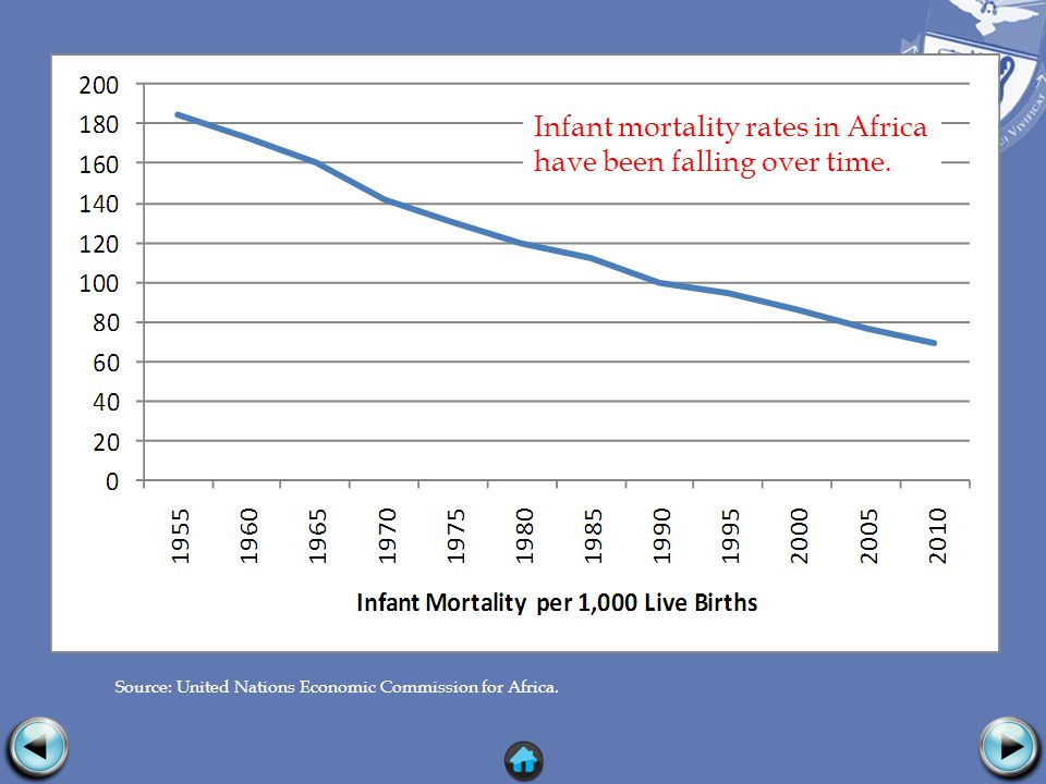 Source: United Nations Economic Commission for Africa. Infant mortality rates in Africa have been falling over time.