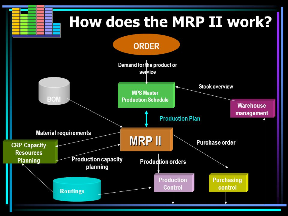MRP II MRP II MRP II refers to the following key features: Project, production orders planning Planning and production control Material Requirements Planning (MRP I) Production capacity planning