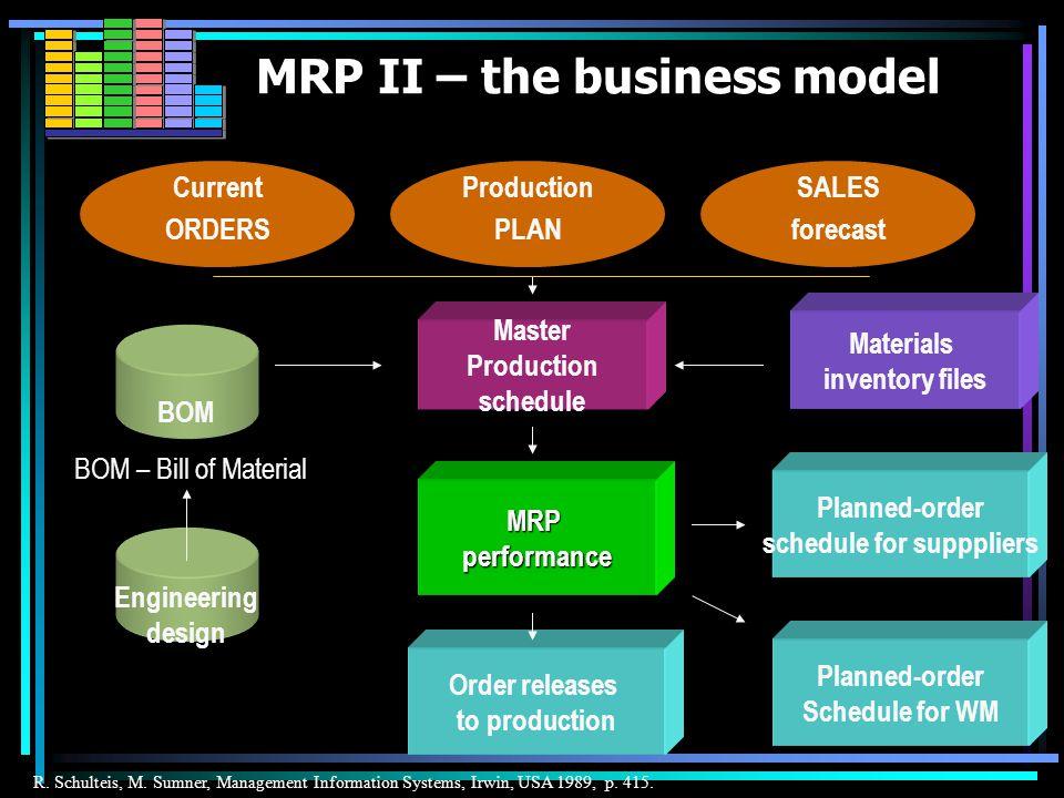 How does the MRP II work.
