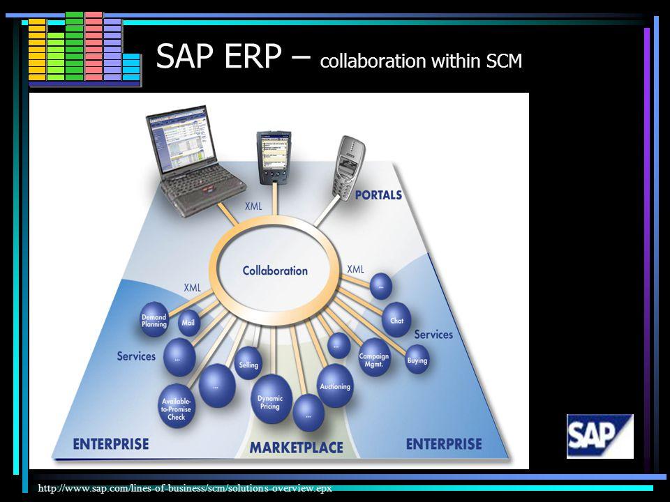 SAP ERP (R/3) Enterprise – version 4,7 SAP Web Application Server 6,20 ERP(R/3) CO AM PS WF IS MM HR SD PP QM FI PM APO CRM SRM SEM KW KW