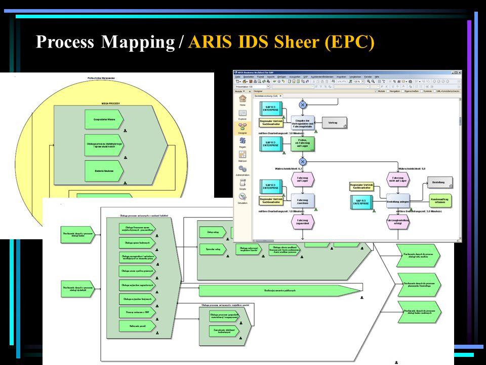 Process Mapping / EPC (Event-driven Process Chain)
