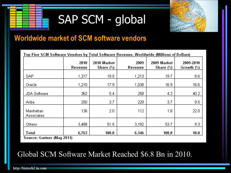 SAP SCM Cockpit / planning http://www.sap.com/lines-of-business/scm/solutions-overview.epx