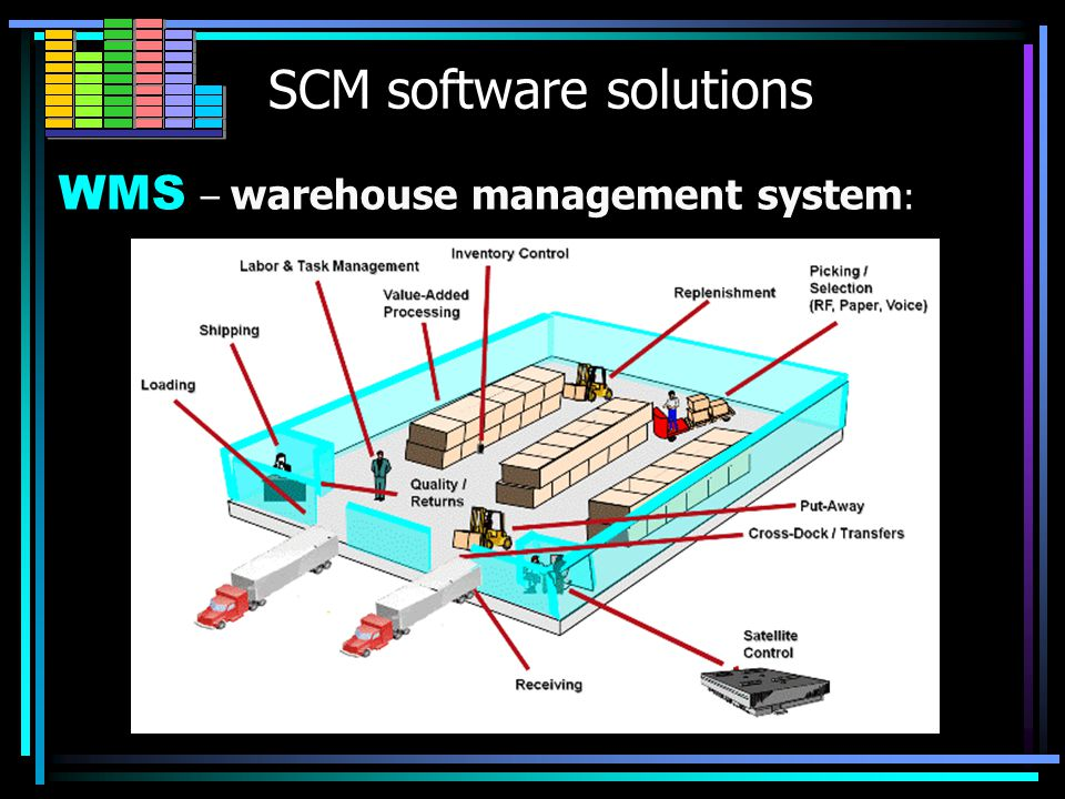 SCM software solutions WMS WMS – warehouse management system : Software solution that plays a key part of the supply chain mgmt.