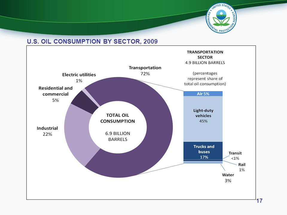 17 U.S. OIL CONSUMPTION BY SECTOR, 2009