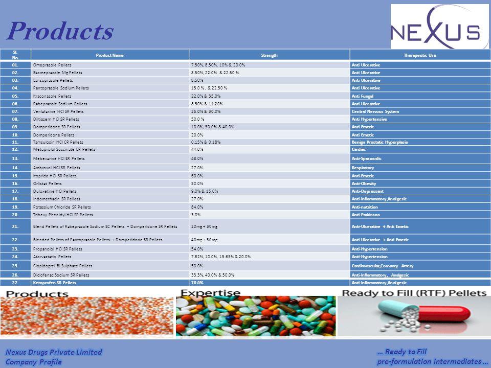 Products Sl. No Product NameStrengthTherapeutic Use 01.Omeprazole Pellets7.50%, 8.50%, 10% & 20.0%Anti Ulcerative 02.Esomeprazole Mg Pellets8.50%, 22.