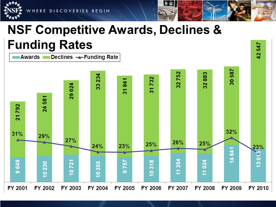 NSF Competitive Awards, Declines & Funding Rates