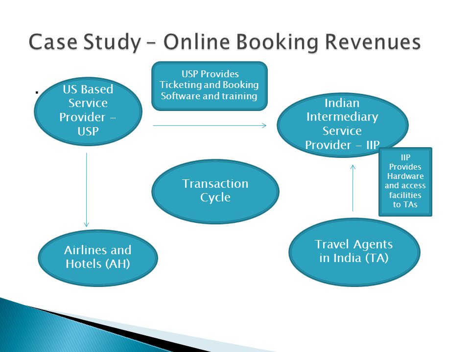 . US Based Service Provider - USP Indian Intermediary Service Provider - IIP Airlines and Hotels (AH) Travel Agents in India (TA) USP Provides Ticketi