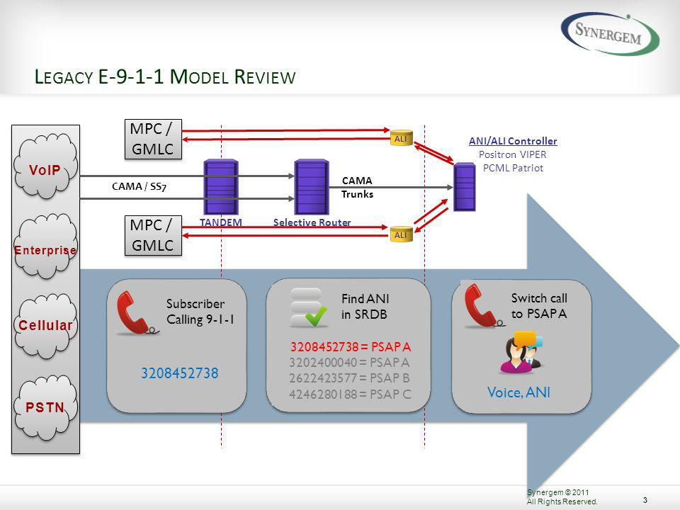 RFAI T RANSITION As emergency service networks transition away from SRs, NENAs intent for NG9-1-1 is to smoothly transition to the NENA i3 defined architecture, ensuring a consistent environment among PSAPs and between ESInets.