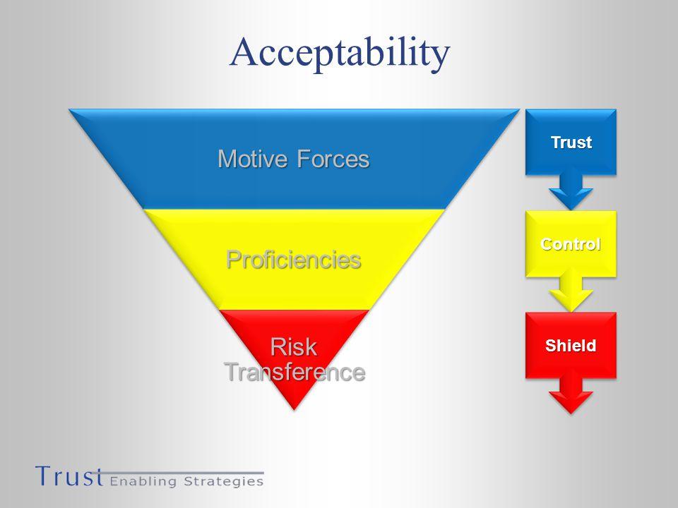 Acceptability TrustTrust ControlControl ShieldShield