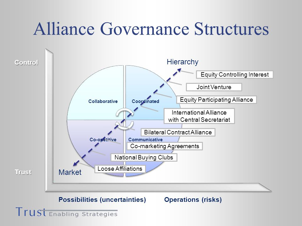 CollaborativeCoordinated CommunicativeCo-opetitive Alliance Governance Structures Trust Control Operations (risks)Possibilities (uncertainties) Hierarchy Market Equity Controlling Interest Joint Venture Equity Participating Alliance Bilateral Contract Alliance International Alliance with Central Secretariat Co-marketing Agreements National Buying Clubs Loose Affiliations