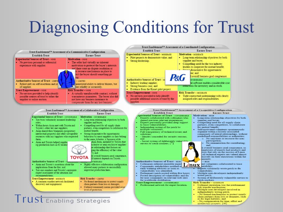 Diagnosing Conditions for Trust