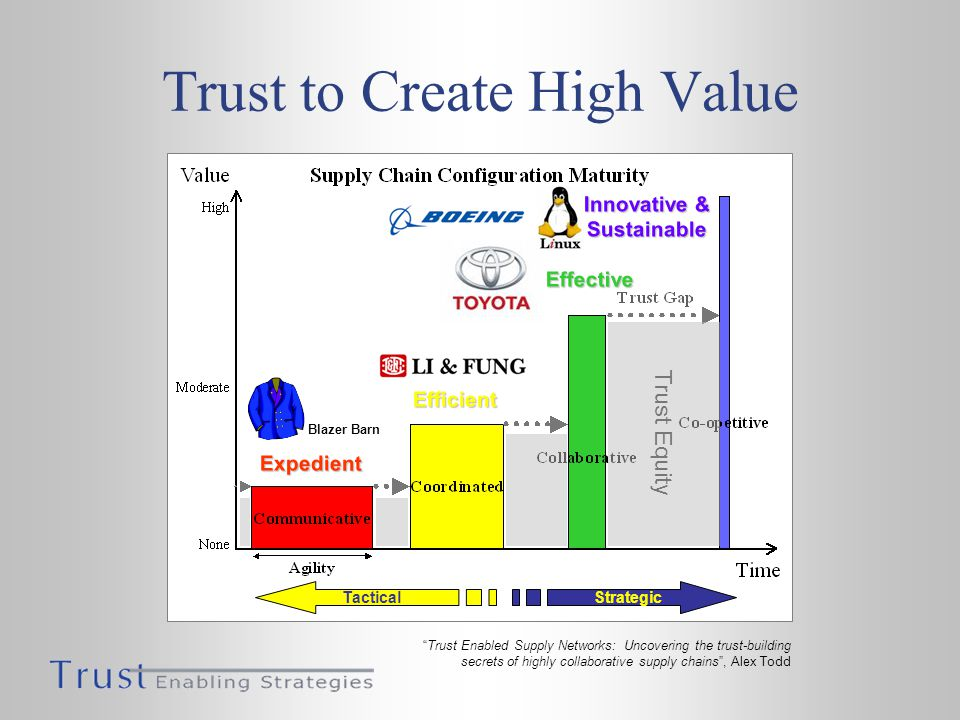 Trust to Create High Value Expedient Efficient Effective Innovative & Sustainable Trust Equity Blazer Barn StrategicTactical Trust Enabled Supply Networks: Uncovering the trust-building secrets of highly collaborative supply chains, Alex Todd