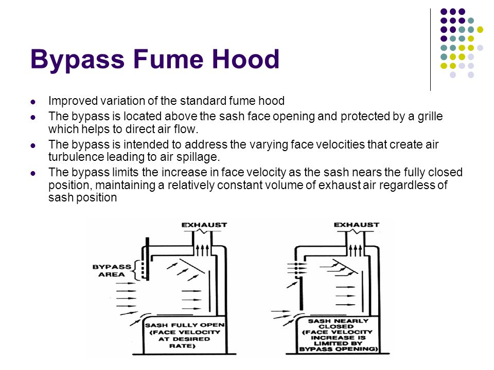 Bypass Fume Hood Improved variation of the standard fume hood The bypass is located above the sash face opening and protected by a grille which helps