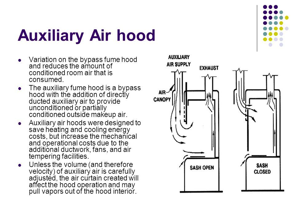 Auxiliary Air hood Variation on the bypass fume hood and reduces the amount of conditioned room air that is consumed. The auxiliary fume hood is a byp