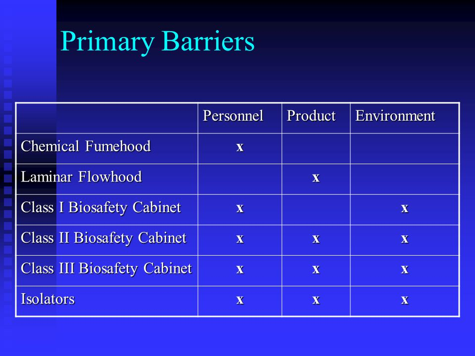 Primary Barriers PersonnelProductEnvironment Chemical Fumehood x Laminar Flowhood x Class I Biosafety Cabinet xx Class II Biosafety Cabinet xxx Class III Biosafety Cabinet xxx Isolatorsxxx