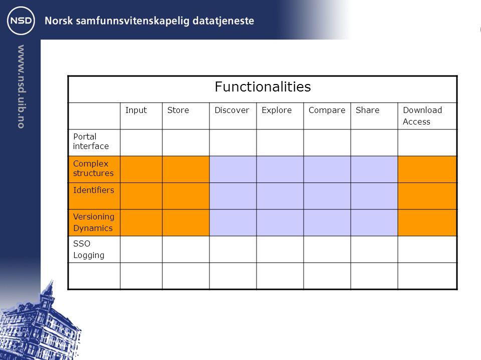 Functionalities InputStoreDiscoverExploreCompareShareDownload Access Portal interface Complex structures Identifiers Versioning Dynamics SSO Logging