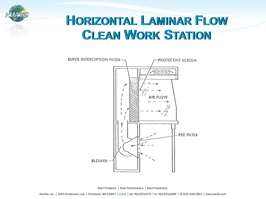 H ORIZONTAL L AMINAR F LOW C LEAN W ORK S TATION H ORIZONTAL L AMINAR F LOW C LEAN W ORK S TATION